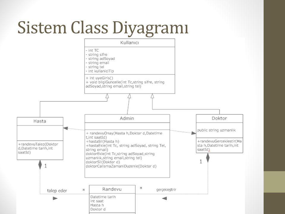 Sistem Class Diyagramı