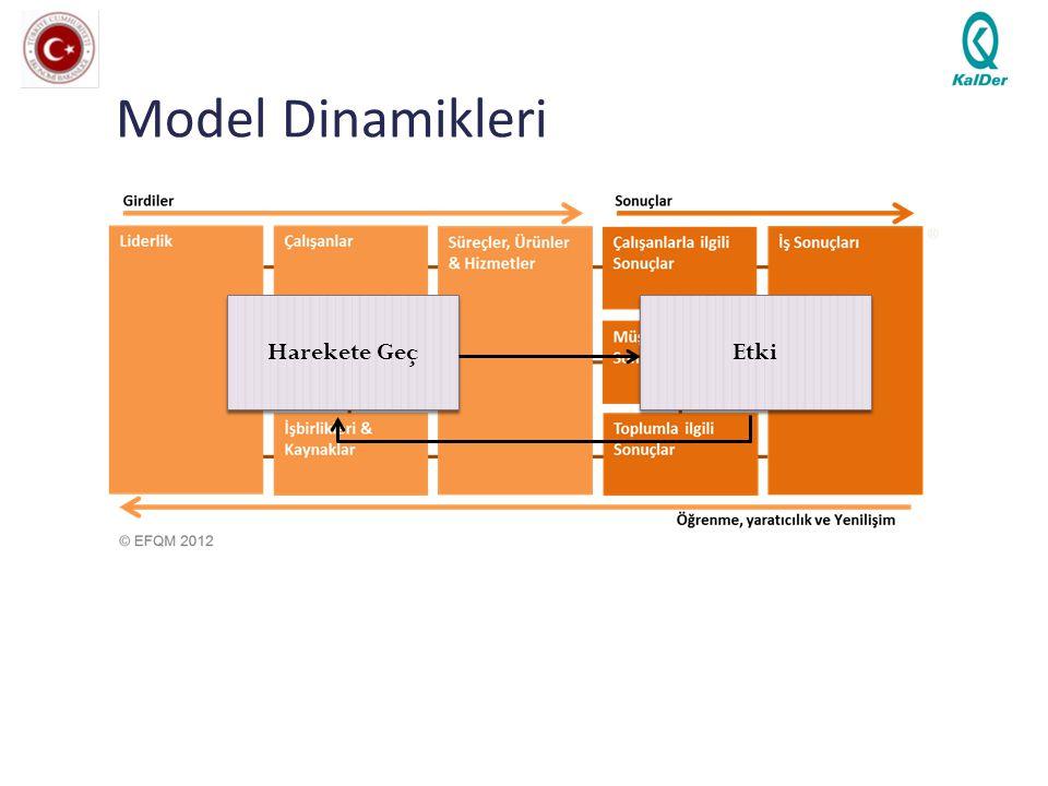 Model Dinamikleri Harekete Geç Etki