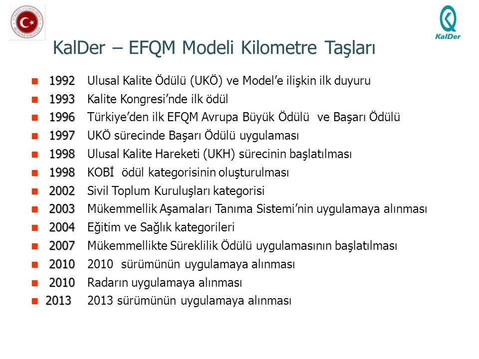 KalDer – EFQM Modeli Kilometre Taşları 1992 1992 Ulusal Kalite Ödülü (UKÖ) ve Model'e ilişkin ilk duyuru 1993 1993Kalite Kongresi'nde ilk ödül 1996 19