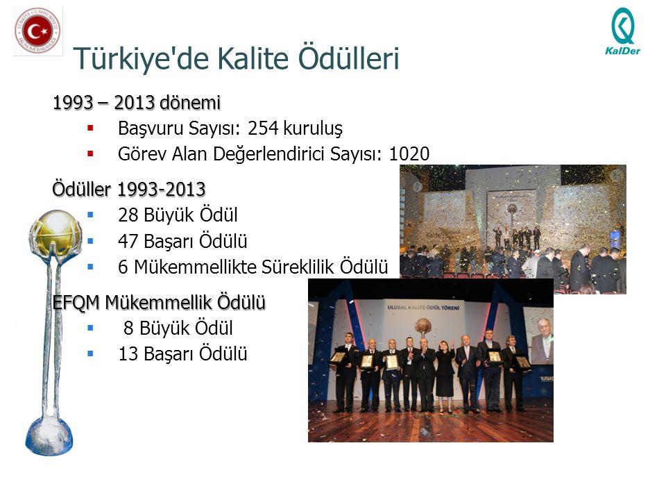 Türkiye'de Kalite Ödülleri 1993 – 2013 dönemi  Başvuru Sayısı: 254 kuruluş  Görev Alan Değerlendirici Sayısı: 1020 Ödüller 1993-2013  28 Büyük Ödül