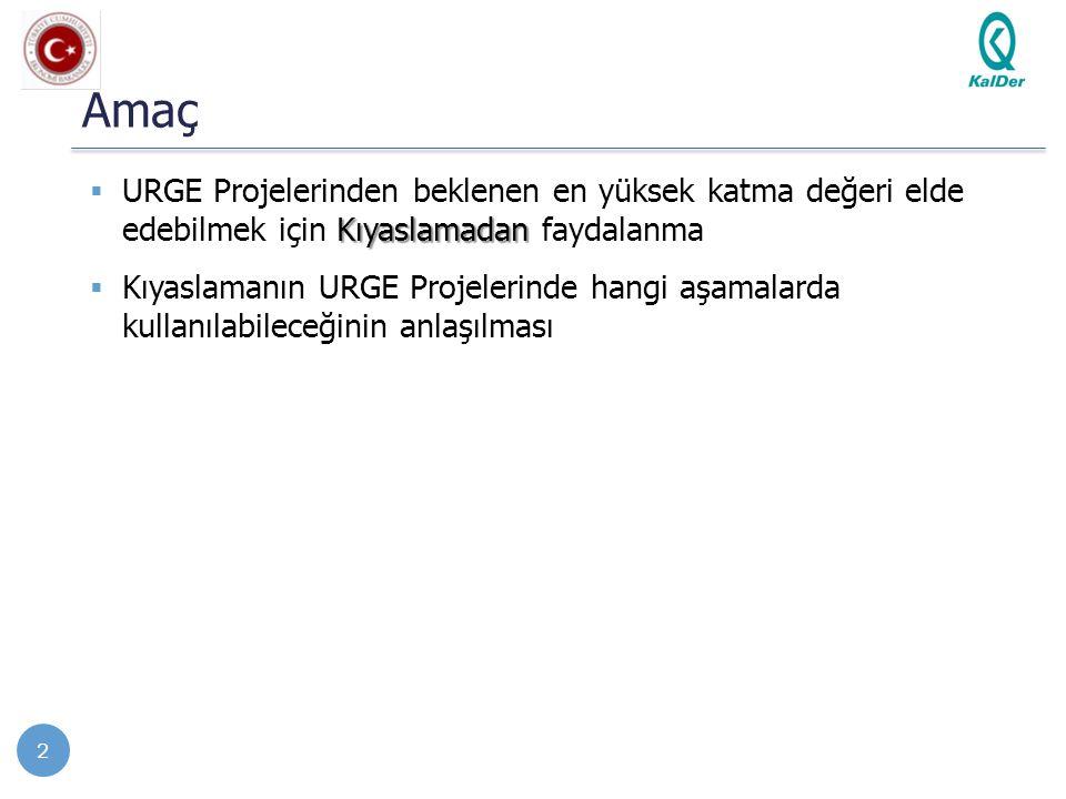 Amaç Kıyaslamadan  URGE Projelerinden beklenen en yüksek katma değeri elde edebilmek için Kıyaslamadan faydalanma  Kıyaslamanın URGE Projelerinde ha