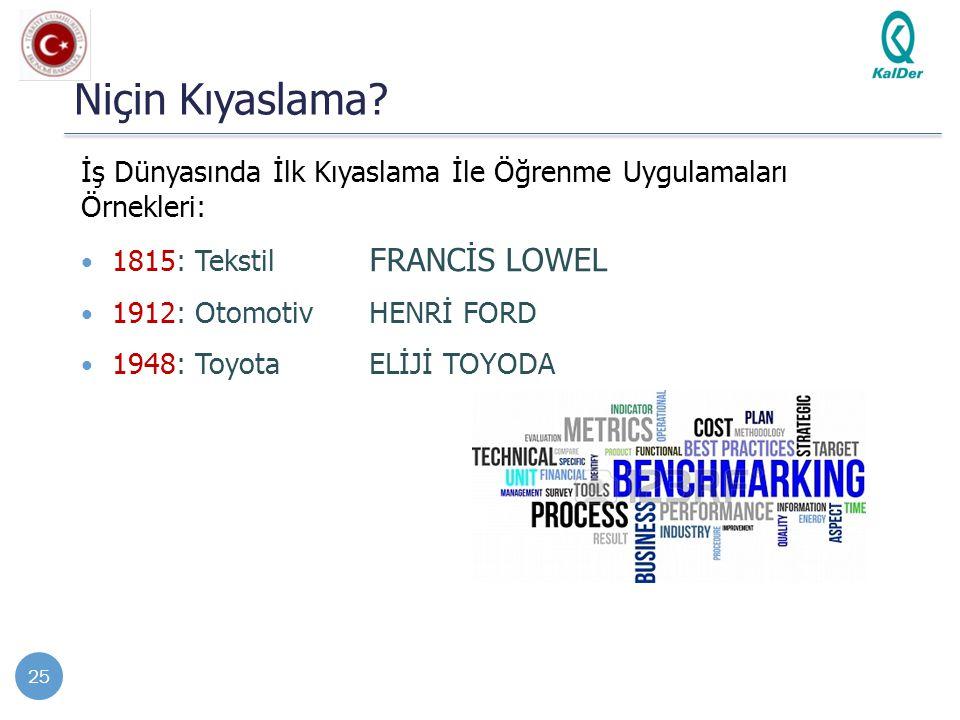 Niçin Kıyaslama? İş Dünyasında İlk Kıyaslama İle Öğrenme Uygulamaları Örnekleri: 1815: Tekstil FRANCİS LOWEL 1912: OtomotivHENRİ FORD 1948: ToyotaELİJ