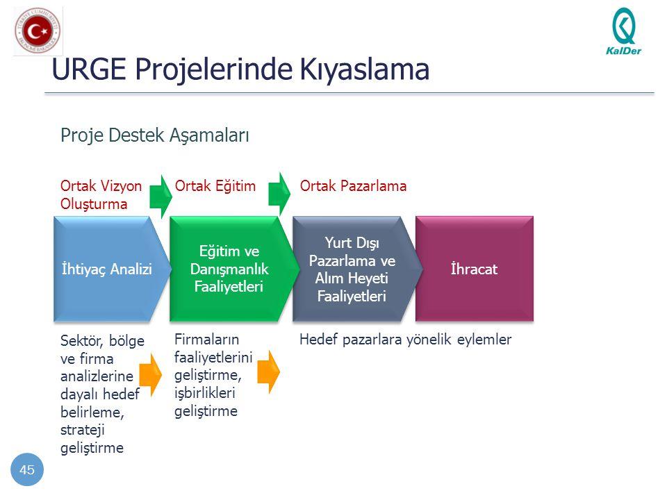 İhracat Yurt Dışı Pazarlama ve Alım Heyeti Faaliyetleri Eğitim ve Danışmanlık Faaliyetleri URGE Projelerinde Kıyaslama 45 Proje Destek Aşamaları İhtiy