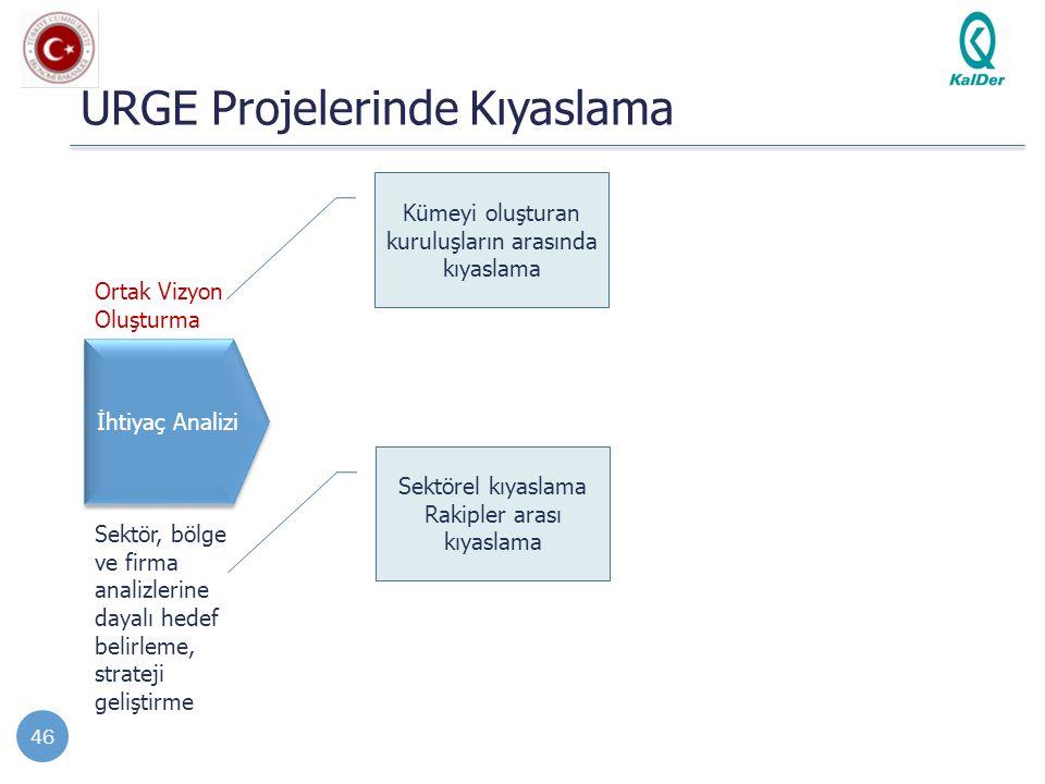 URGE Projelerinde Kıyaslama 46 İhtiyaç Analizi Sektör, bölge ve firma analizlerine dayalı hedef belirleme, strateji geliştirme Ortak Vizyon Oluşturma