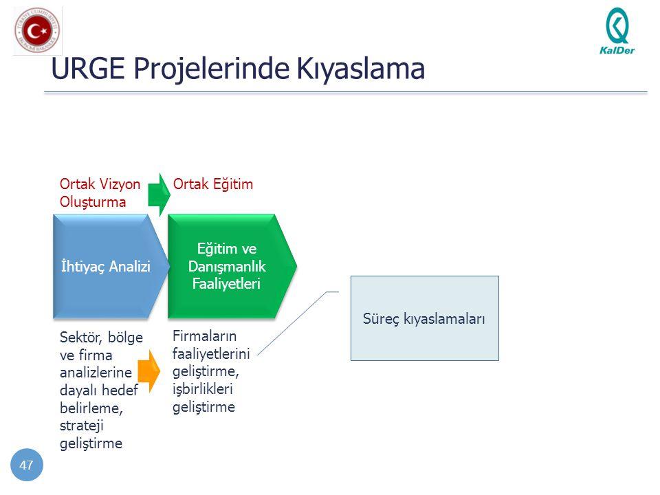 Eğitim ve Danışmanlık Faaliyetleri URGE Projelerinde Kıyaslama 47 İhtiyaç Analizi Sektör, bölge ve firma analizlerine dayalı hedef belirleme, strateji
