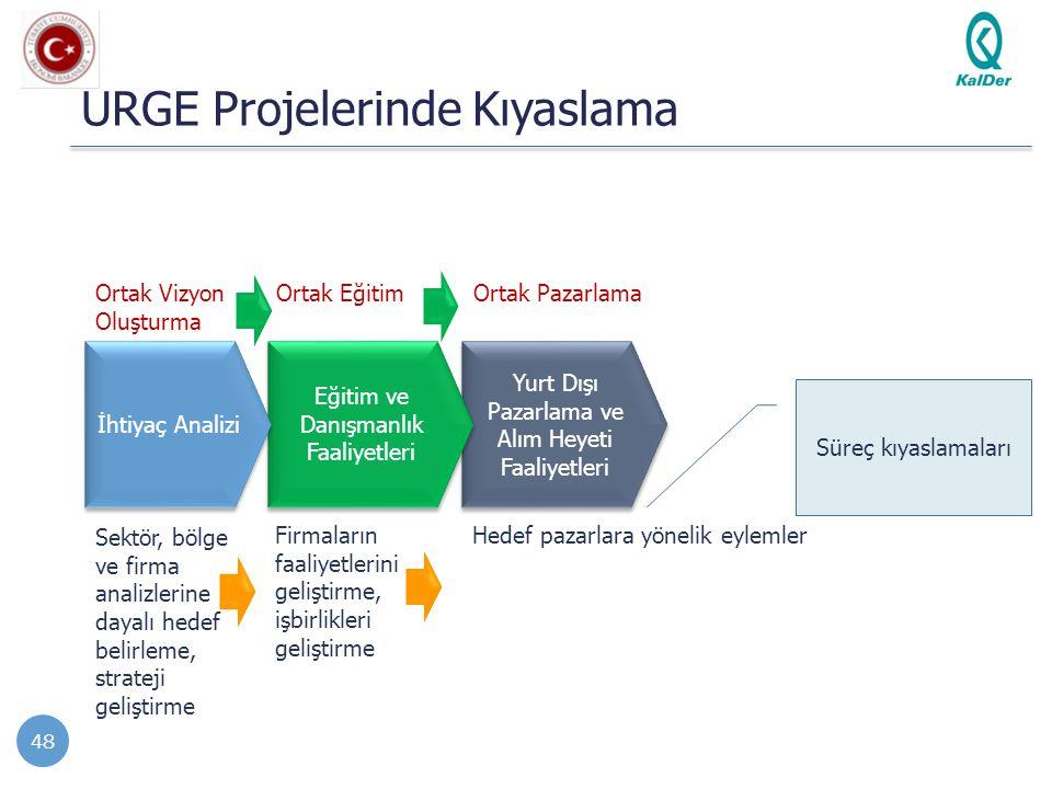 Yurt Dışı Pazarlama ve Alım Heyeti Faaliyetleri Eğitim ve Danışmanlık Faaliyetleri URGE Projelerinde Kıyaslama 48 İhtiyaç Analizi Sektör, bölge ve fir