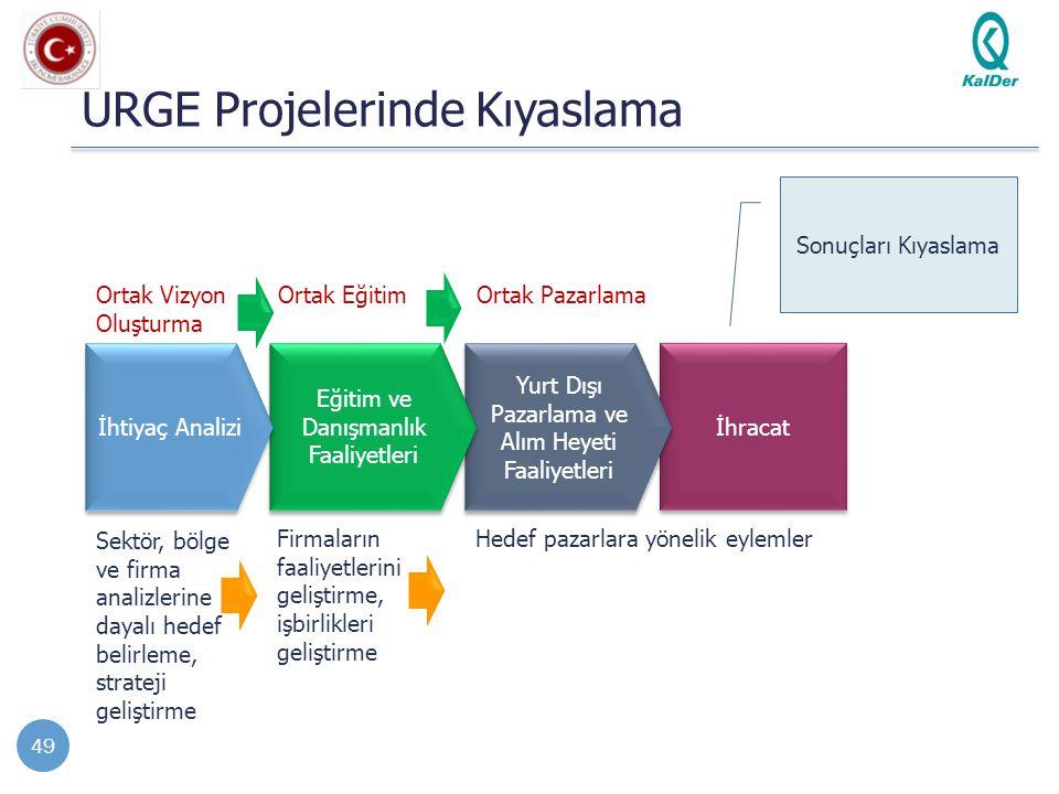 İhracat Yurt Dışı Pazarlama ve Alım Heyeti Faaliyetleri Eğitim ve Danışmanlık Faaliyetleri URGE Projelerinde Kıyaslama 49 İhtiyaç Analizi Sektör, bölg
