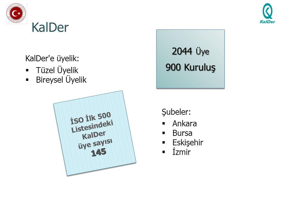 KalDer KalDer'e üyelik:  Tüzel Üyelik  Bireysel Üyelik İSO İlk 500 Listesindeki KalDer üye sayısı145 İSO İlk 500 Listesindeki KalDer üye sayısı145 2