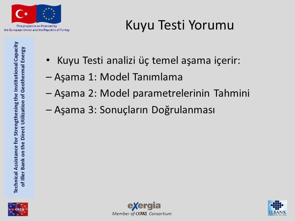 Member of Consortium This project is co-financed by the European Union and the Republic of Turkey Kuyu Testi Yorumu Kuyu Testi analizi üç temel aşama