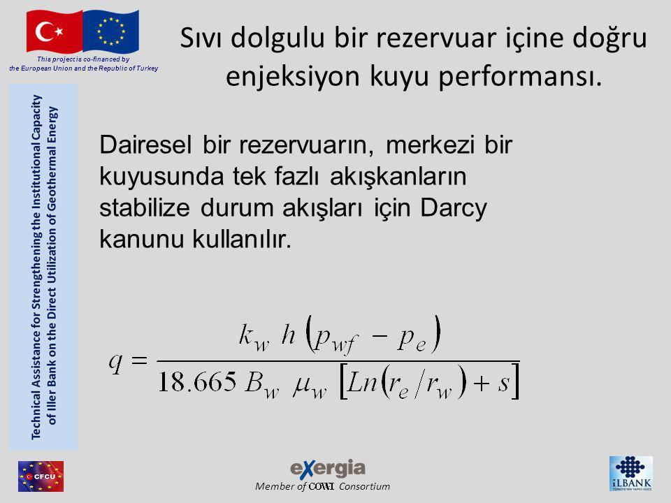 Member of Consortium This project is co-financed by the European Union and the Republic of Turkey Sıvı dolgulu bir rezervuar içine doğru enjeksiyon ku