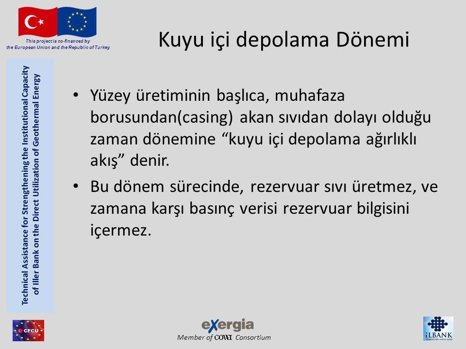 Member of Consortium This project is co-financed by the European Union and the Republic of Turkey Kuyu içi depolama Dönemi Yüzey üretiminin başlıca, m