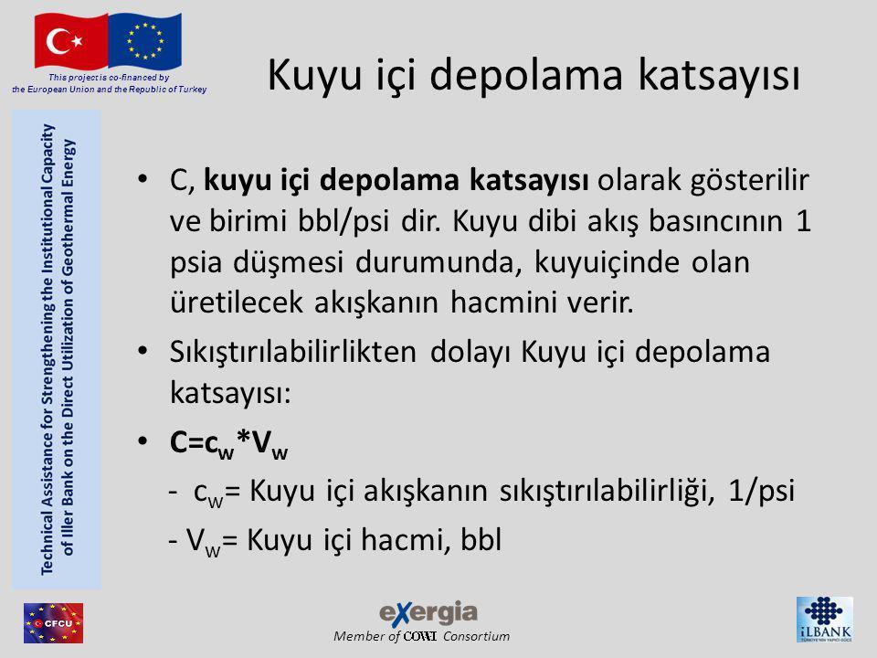 Member of Consortium This project is co-financed by the European Union and the Republic of Turkey Kuyu içi depolama katsayısı C, kuyu içi depolama kat