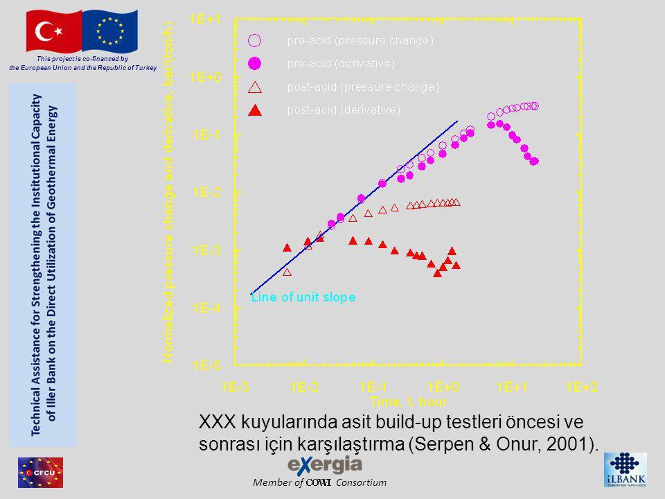 Member of Consortium This project is co-financed by the European Union and the Republic of Turkey XXX kuyularında asit build-up testleri öncesi ve son