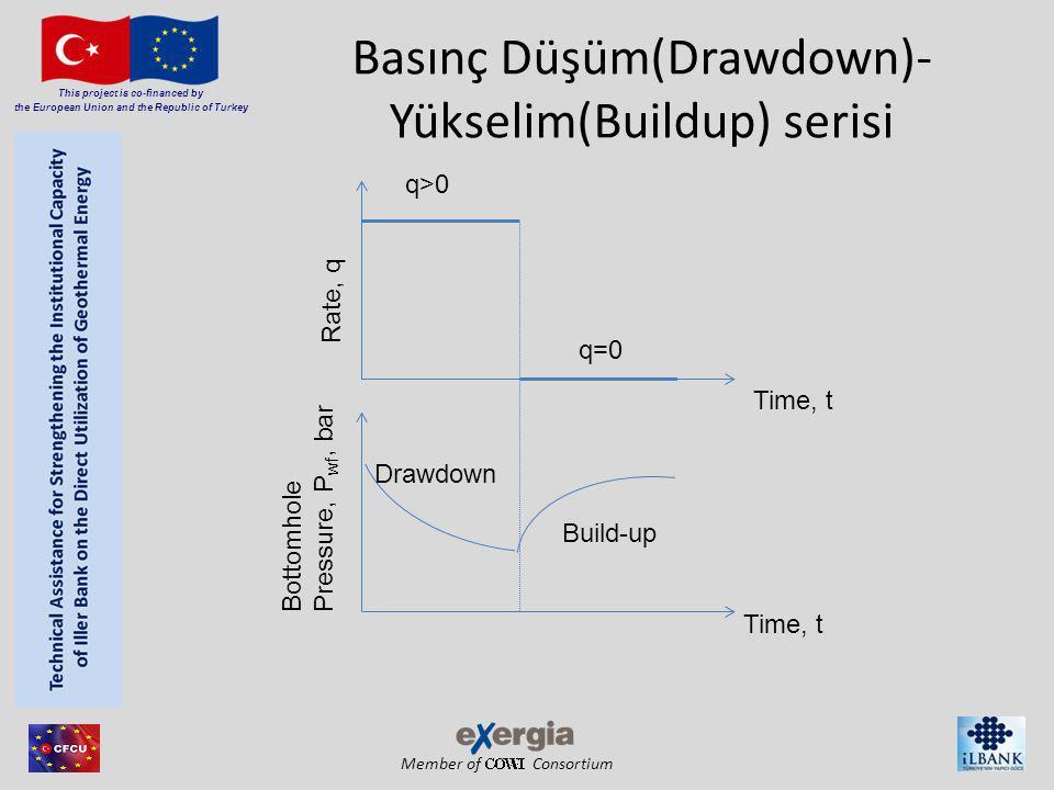 Member of Consortium This project is co-financed by the European Union and the Republic of Turkey Kuyu içi depolama katsayısı Sıvı seviyesinin değişmesinden kaynaklanan kuyu içi depolama katsayı şu şekilde verilir: C= 144*A c /5.615*ρ A c = Sıvı seviyesi değişimlerinin olduğu kesit alan, ft 2.
