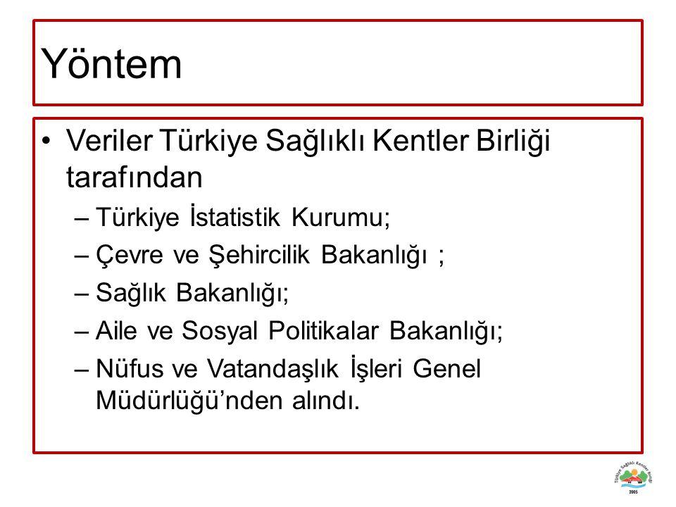 Yöntem Veriler Türkiye Sağlıklı Kentler Birliği tarafından –Türkiye İstatistik Kurumu; –Çevre ve Şehircilik Bakanlığı ; –Sağlık Bakanlığı; –Aile ve So