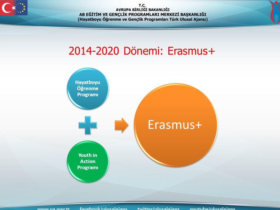 2014-2020 Dönemi: Erasmus+ Hayatboyu Öğrenme Programı Youth in Action Programı Erasmus+