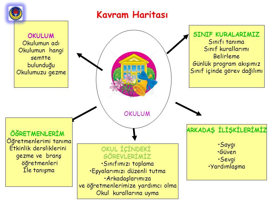 SINIF KURALARIMIZ Sınıfı tanıma Sınıf kurallarımı Belirleme Günlük program akışımız Sınıf içinde görev dağılımı OKULUM Okulumun adı Okulumun hangi sem