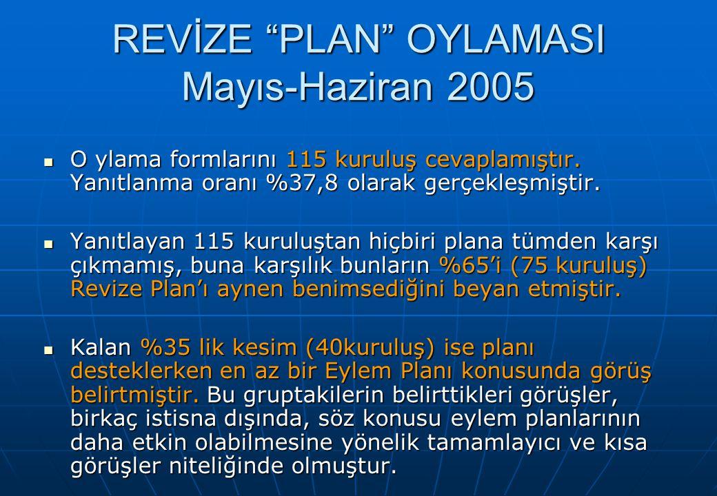 REVİZE PLAN OYLAMASI Mayıs-Haziran 2005 O ylama formlarını 115 kuruluş cevaplamıştır.