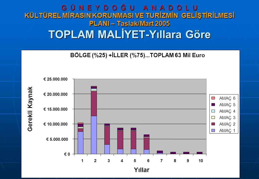 G Ü N E Y D O Ğ U A N A D O L U KÜLTÜREL MİRASIN KORUNMASI VE TURİZMİN GELİŞTİRİLMESİ PLANI – Taslak/Mart 2005 TOPLAM MALİYET-Yıllara Göre BÖLGE (%25) +İLLER (%75)...TOPLAM 63 Mil Euro € 0 € 5.000.000 € 10.000.000 € 15.000.000 € 20.000.000 € 25.000.000 12345678910 Yıllar Gerekli Kaynak AMAÇ 6 AMAÇ 5 AMAÇ 4 AMAÇ 3 AMAÇ 2 AMAÇ 1
