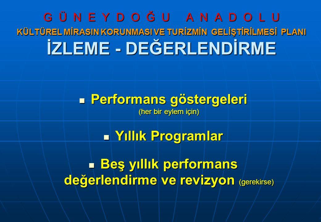 G Ü N E Y D O Ğ U A N A D O L U KÜLTÜREL MİRASIN KORUNMASI VE TURİZMİN GELİŞTİRİLMESİ PLANI İZLEME - DEĞERLENDİRME Performans göstergeleri (her bir eylem için) Performans göstergeleri (her bir eylem için) Yıllık Programlar Yıllık Programlar Beş yıllık performans değerlendirme ve revizyon (gerekirse) Beş yıllık performans değerlendirme ve revizyon (gerekirse)