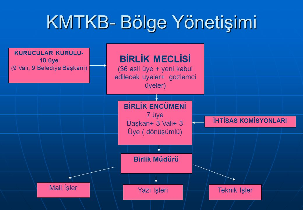 KMTKB- Bölge Yönetişimi KURUCULAR KURULU- 18 üye (9 Vali, 9 Belediye Başkanı) BİRLİK MECLİSİ (36 asli üye + yeni kabul edilecek üyeler+ gözlemci üyeler) BİRLİK ENCÜMENİ 7 üye Başkan+ 3 Vali+ 3 Üye ( dönüşümlü) Birlik Müdürü Mali İşler Yazı İşleri İHTİSAS KOMİSYONLARI Teknik İşler