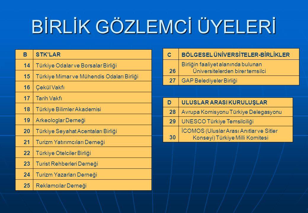 BİRLİK GÖZLEMCİ ÜYELERİ BSTK LAR 14Türkiye Odalar ve Borsalar Birliği 15Türkiye Mimar ve Mühendis Odaları Birliği 16Çekül Vakfı 17Tarih Vakfı 18Türkiye Bilimler Akademisi 19Arkeologlar Derneği 20Türkiye Seyahat Acentaları Birliği 21Turizm Yatırımcıları Derneği 22Türkiye Otelciler Birliği 23Turist Rehberleri Derneği 24Turizm Yazarları Derneği 25Reklamcılar Derneği CBÖLGESEL ÜNİVERSİTELER-BİRLİKLER 26 Birliğin faaliyet alanında bulunan Üniversitelerden birer temsilci 27GAP Belediyeler Birliği DULUSLAR ARASI KURULUŞLAR 28Avrupa Komisyonu Türkiye Delegasyonu 29UNESCO Türkiye Temsilciliği 30 İCOMOS (Uluslar Arası Anıtlar ve Sitler Konseyi) Türkiye Milli Komitesi