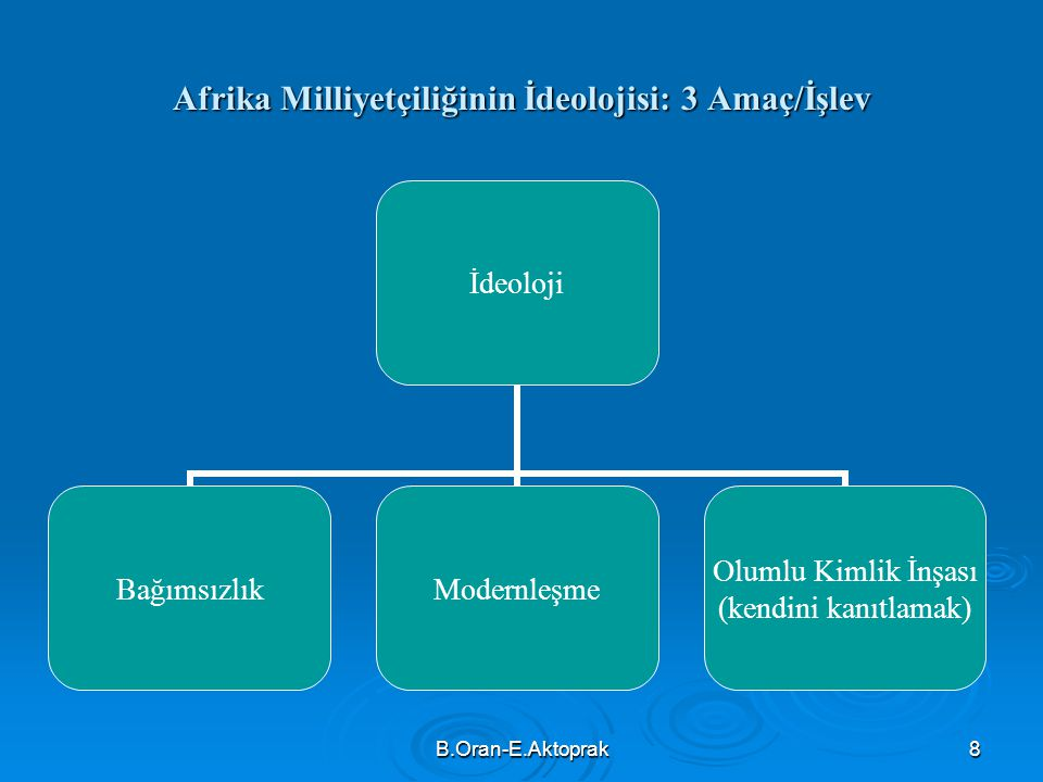 B.Oran-E.Aktoprak8 Afrika Milliyetçiliğinin İdeolojisi: 3 Amaç/İşlev İdeoloji BağımsızlıkModernleşme Olumlu Kimlik İnşası (kendini kanıtlamak)