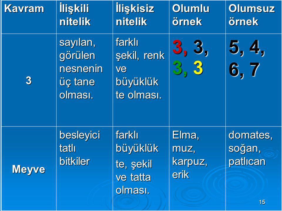 15 Kavram İlişkili nitelik İlişkisiz nitelik Olumlu örnek Olumsuz örnek 3 sayılan, görülen nesnenin üç tane olması.