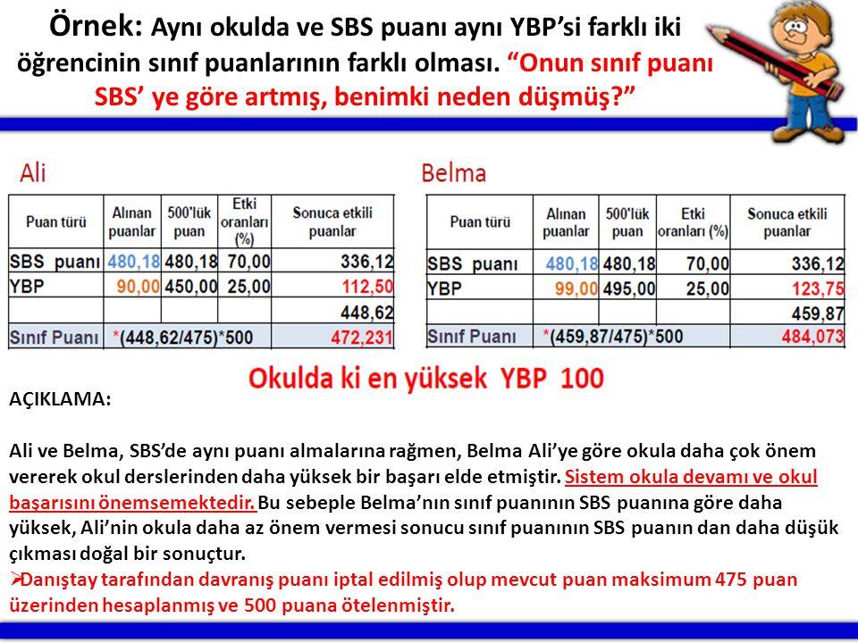 """PATNOS RAM10 Örnek: Aynı okulda ve SBS puanı aynı YBP'si farklı iki öğrencinin sınıf puanlarının farklı olması. """"Onun sınıf puanı SBS' ye göre artmış,"""