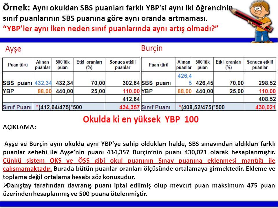 """PATNOS RAM11 Örnek: Aynı okuldan SBS puanları farklı YBP'si aynı iki öğrencinin sınıf puanlarının SBS puanına göre aynı oranda artmaması. """"YBP'ler ayn"""