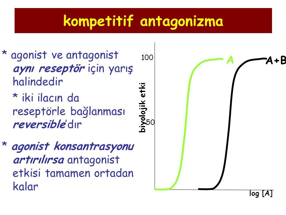kompetitif antagonizma * agonist ve antagonist aynı reseptör için yarış halindedir * iki ilacın da reseptörle bağlanması reversible'dır * agonist kons