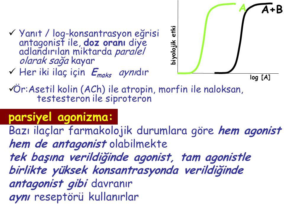 Yanıt / log-konsantrasyon eğrisi antagonist ile, doz oranı diye adlandırılan miktarda paralel olarak sağa kayar Her iki ilaç için E maks aynıdır Ör:As