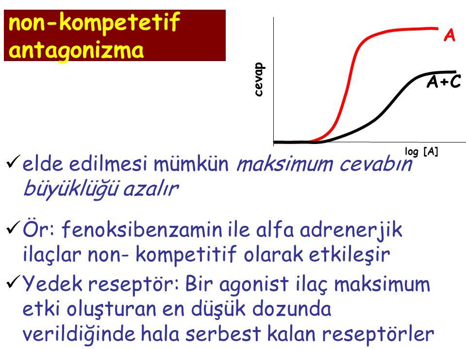 non-kompetetif antagonizma elde edilmesi mümkün maksimum cevabın büyüklüğü azalır Ör: fenoksibenzamin ile alfa adrenerjik ilaçlar non- kompetitif olar