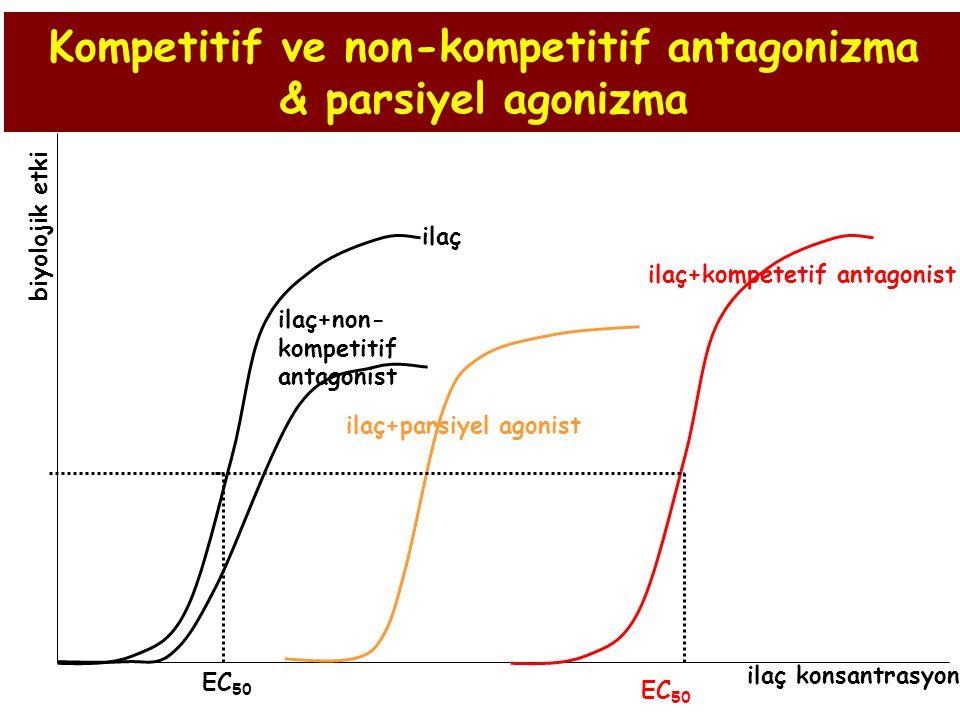 Kompetitif ve non-kompetitif antagonizma & parsiyel agonizma EC 50 ilaç ilaç+non- kompetitif antagonist ilaç+parsiyel agonist ilaç+kompetetif antagoni