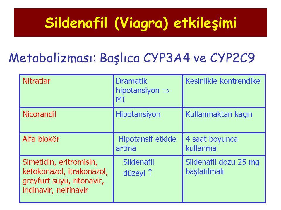 Sildenafil (Viagra) etkileşimi Metabolizması: Başlıca CYP3A4 ve CYP2C9