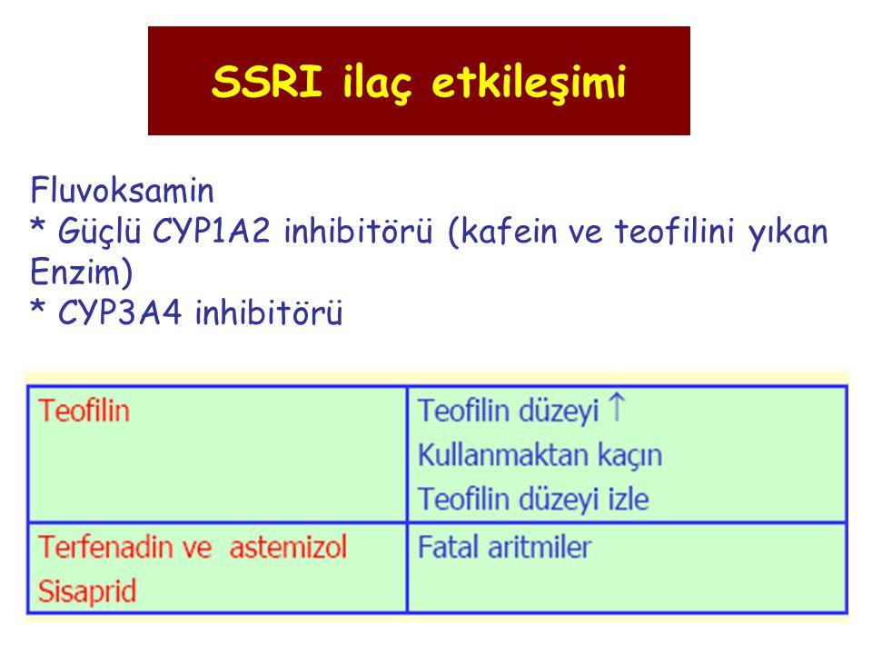 Fluvoksamin * Güçlü CYP1A2 inhibitörü (kafein ve teofilini yıkan Enzim) * CYP3A4 inhibitörü