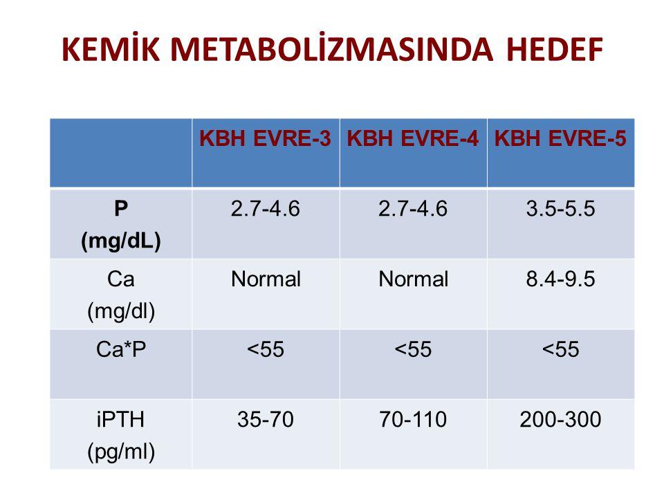 KEMİK METABOLİZMASINDA HEDEF KBH EVRE-3KBH EVRE-4KBH EVRE-5 P (mg/dL) 2.7-4.6 3.5-5.5 Ca (mg/dl) Normal 8.4-9.5 Ca*P<55 iPTH (pg/ml) 35-7070-110200-30