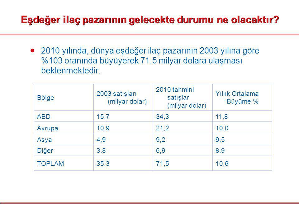 Türkiye'de eşdeğer ilaç kullanımı ne düzeydedir.