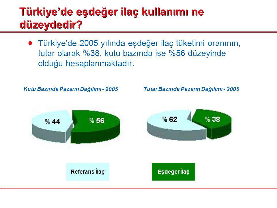 Türkiye'de eşdeğer ilaç kullanımıyla sağlanan tasarruf ne kadardır.