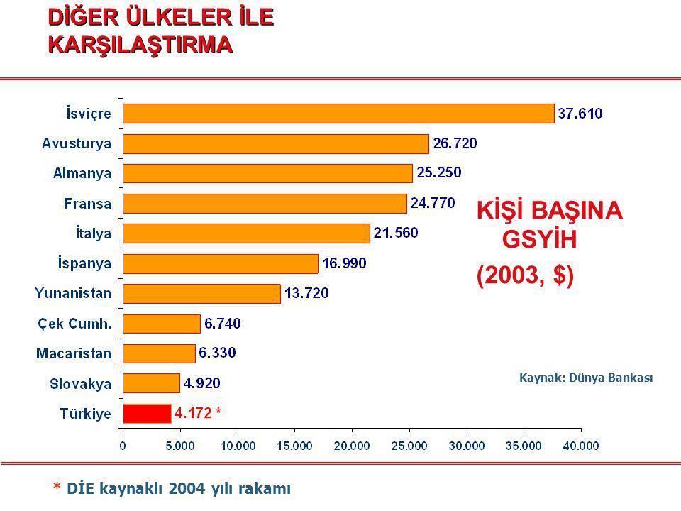 KİŞİ BAŞINA İLAÇ TÜKETİMİ (2003, $, FSF) * 2004 yılı rakamı