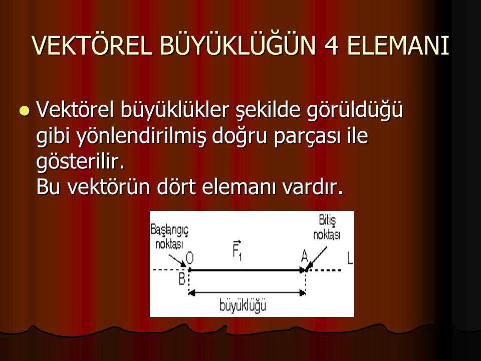 PARALEL KUVVETLERİN BİLEŞKESİ İki kuvvet birbirine paralel ise bileşkenin büyüklüğü kuvvetlerin yönüne göre bulunur.