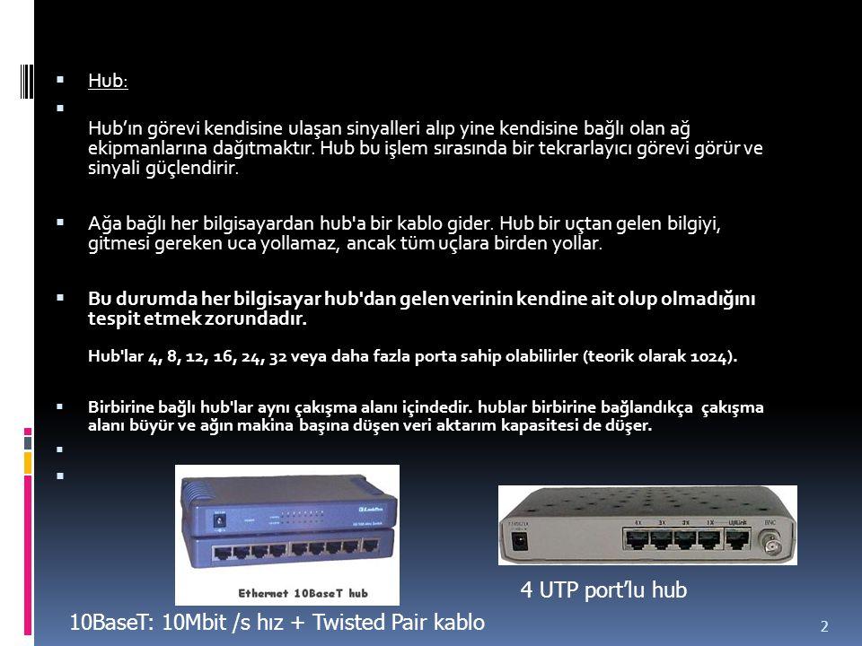  Hub:  Hub'ın görevi kendisine ulaşan sinyalleri alıp yine kendisine bağlı olan ağ ekipmanlarına dağıtmaktır. Hub bu işlem sırasında bir tekrarlayıc