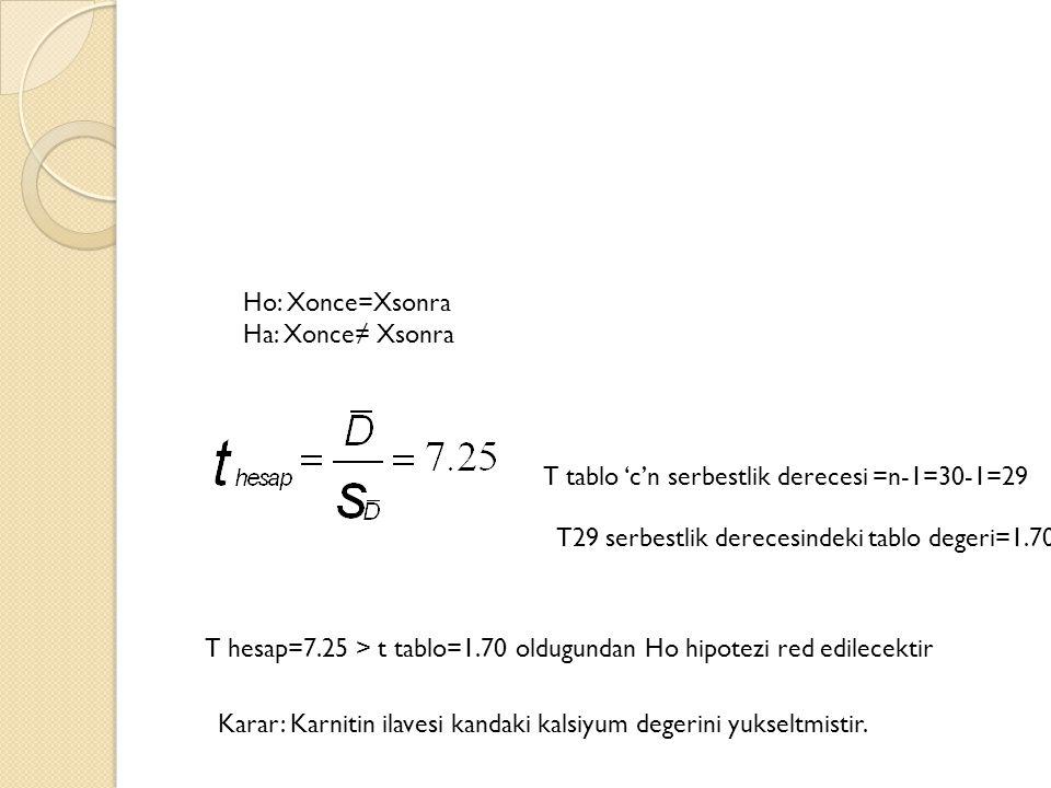 Ho: Xonce=Xsonra Ha: Xonce≠ Xsonra T tablo 'c'n serbestlik derecesi =n-1=30-1=29 T29 serbestlik derecesindeki tablo degeri=1.70 T hesap=7.25 > t tablo