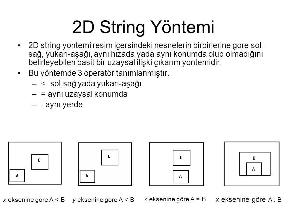 2D String Yöntemi 2D string yöntemi resim içersindeki nesnelerin birbirlerine göre sol- sağ, yukarı-aşağı, aynı hizada yada aynı konumda olup olmadığı