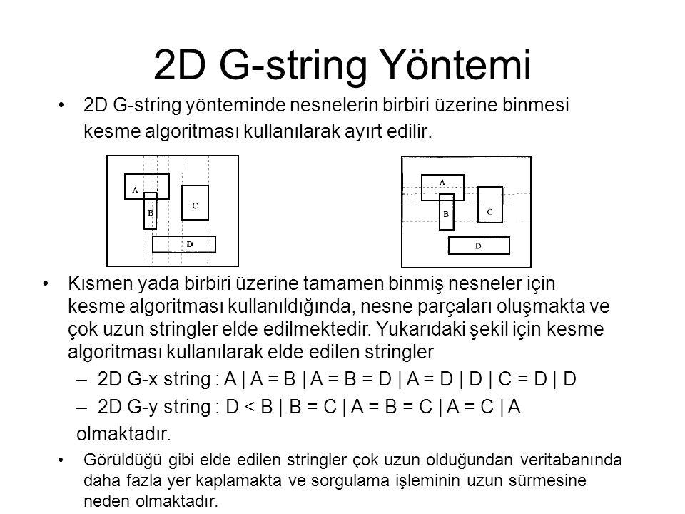 2D G-string Yöntemi 2D G-string yönteminde nesnelerin birbiri üzerine binmesi kesme algoritması kullanılarak ayırt edilir. Kısmen yada birbiri üzerine