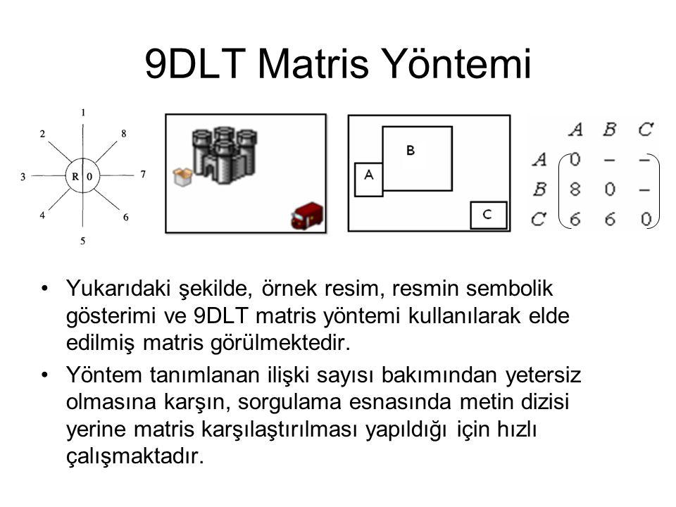 9DLT Matris Yöntemi Yukarıdaki şekilde, örnek resim, resmin sembolik gösterimi ve 9DLT matris yöntemi kullanılarak elde edilmiş matris görülmektedir.