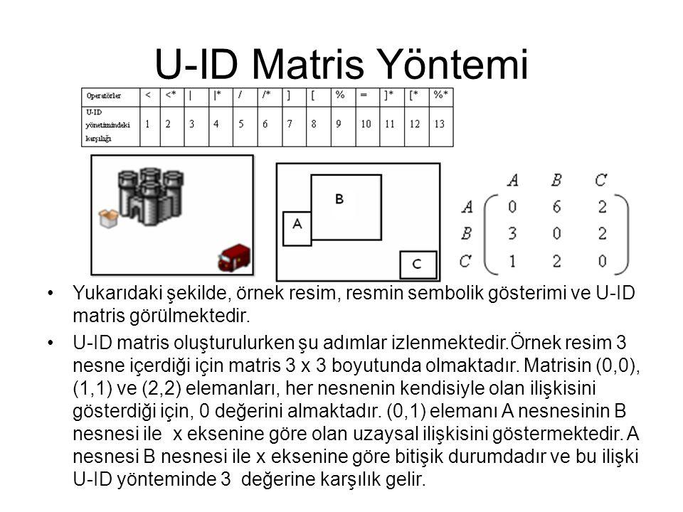 U-ID Matris Yöntemi Yukarıdaki şekilde, örnek resim, resmin sembolik gösterimi ve U-ID matris görülmektedir. U-ID matris oluşturulurken şu adımlar izl