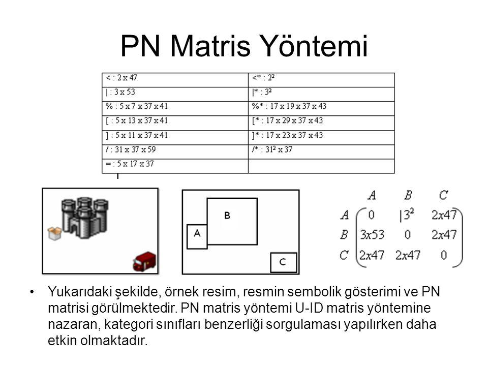 PN Matris Yöntemi Yukarıdaki şekilde, örnek resim, resmin sembolik gösterimi ve PN matrisi görülmektedir. PN matris yöntemi U-ID matris yöntemine naza