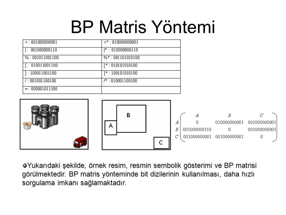 BP Matris Yöntemi Yukarıdaki şekilde, örnek resim, resmin sembolik gösterimi ve BP matrisi görülmektedir. BP matris yönteminde bit dizilerinin kullanı