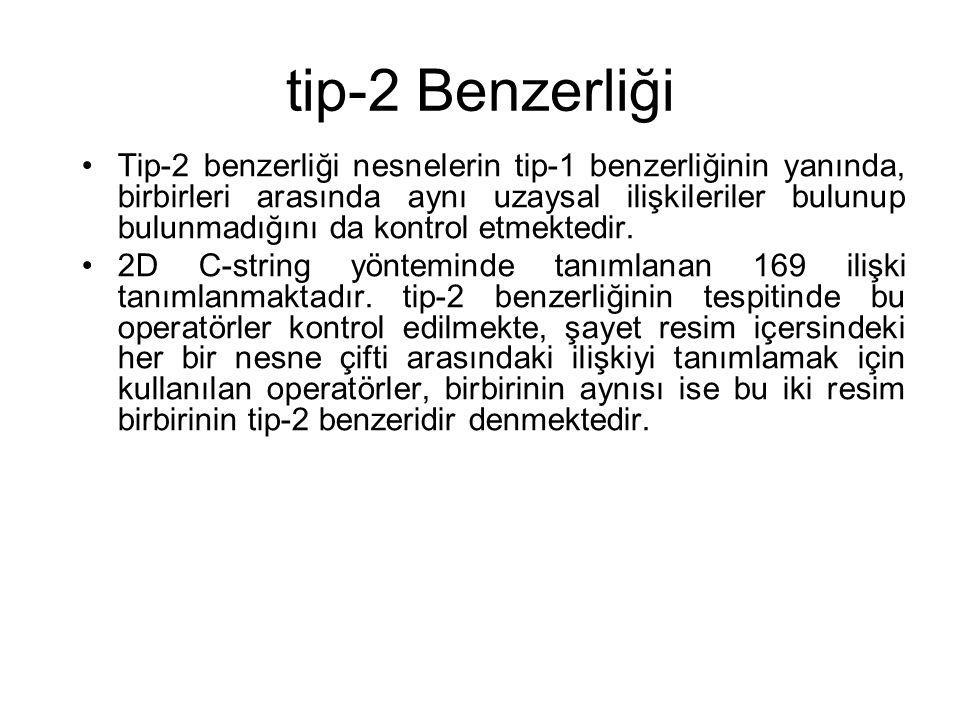 tip-2 Benzerliği Tip-2 benzerliği nesnelerin tip-1 benzerliğinin yanında, birbirleri arasında aynı uzaysal ilişkileriler bulunup bulunmadığını da kont